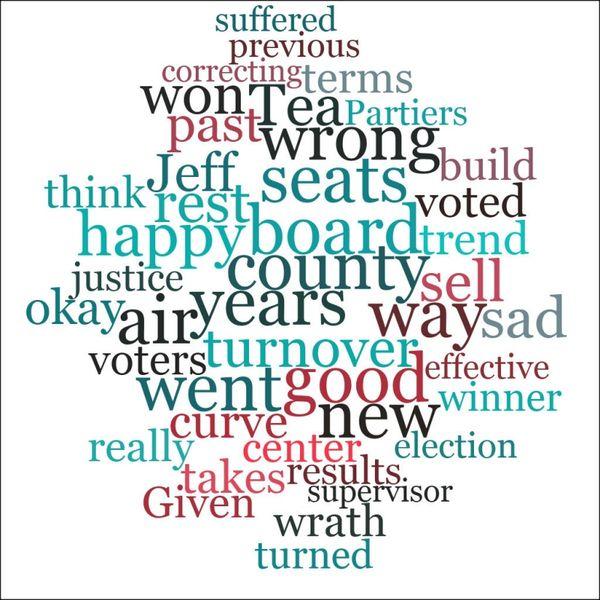 Wordcloud post