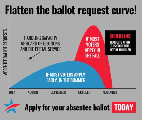 flatten the voting curve