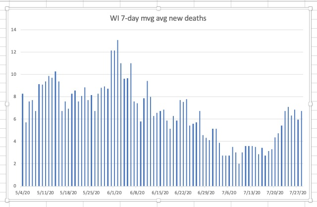 WI 7-day moving average deaths