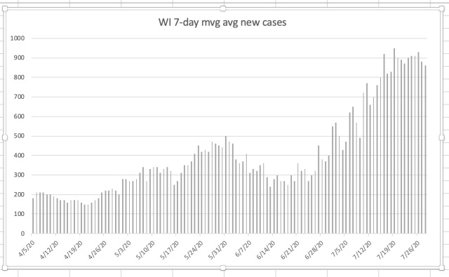 WI 7-day moving avg new cases